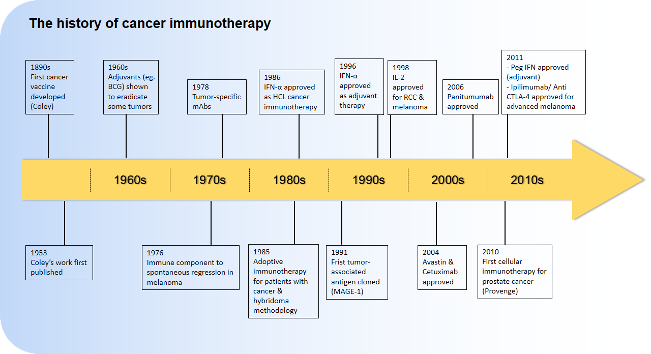 History of cancer immunotherapy